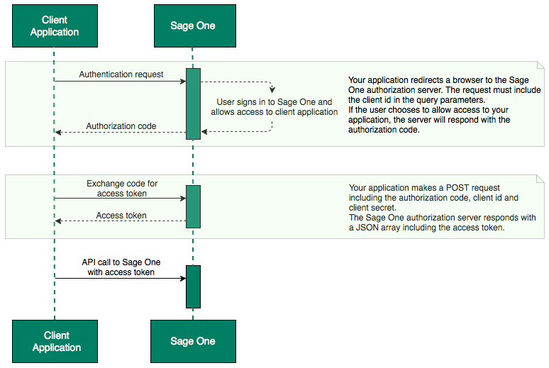 Sage One OAuth Workflow